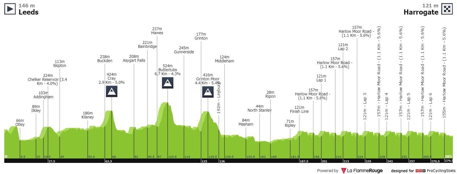 Yorkshire 2019 - Mondiali ciclismo su strada - Altimetria del percorso