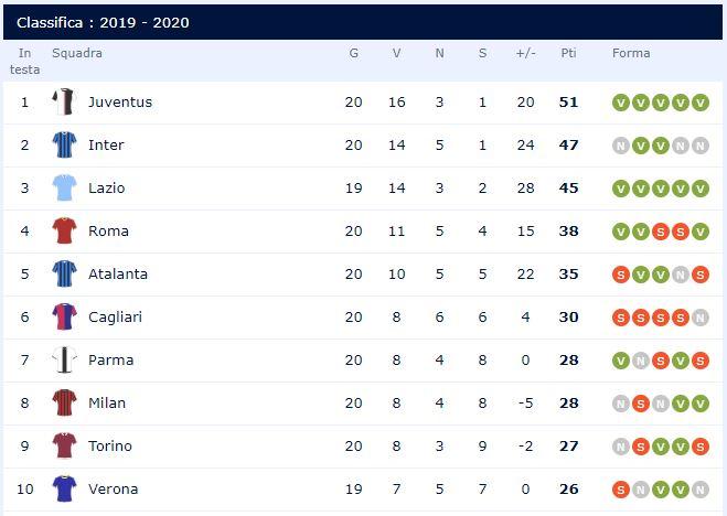 Roma – Lazio, classifica Serie A