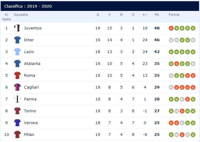 Napoli - Fiorentina, classifica Serie A