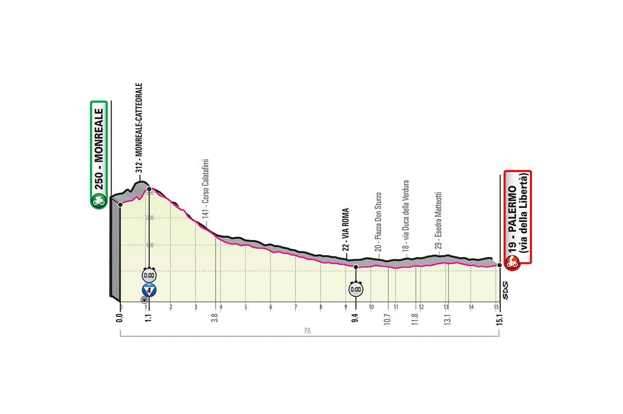Altimetria tappa 1 del Giro d'Italia 2020