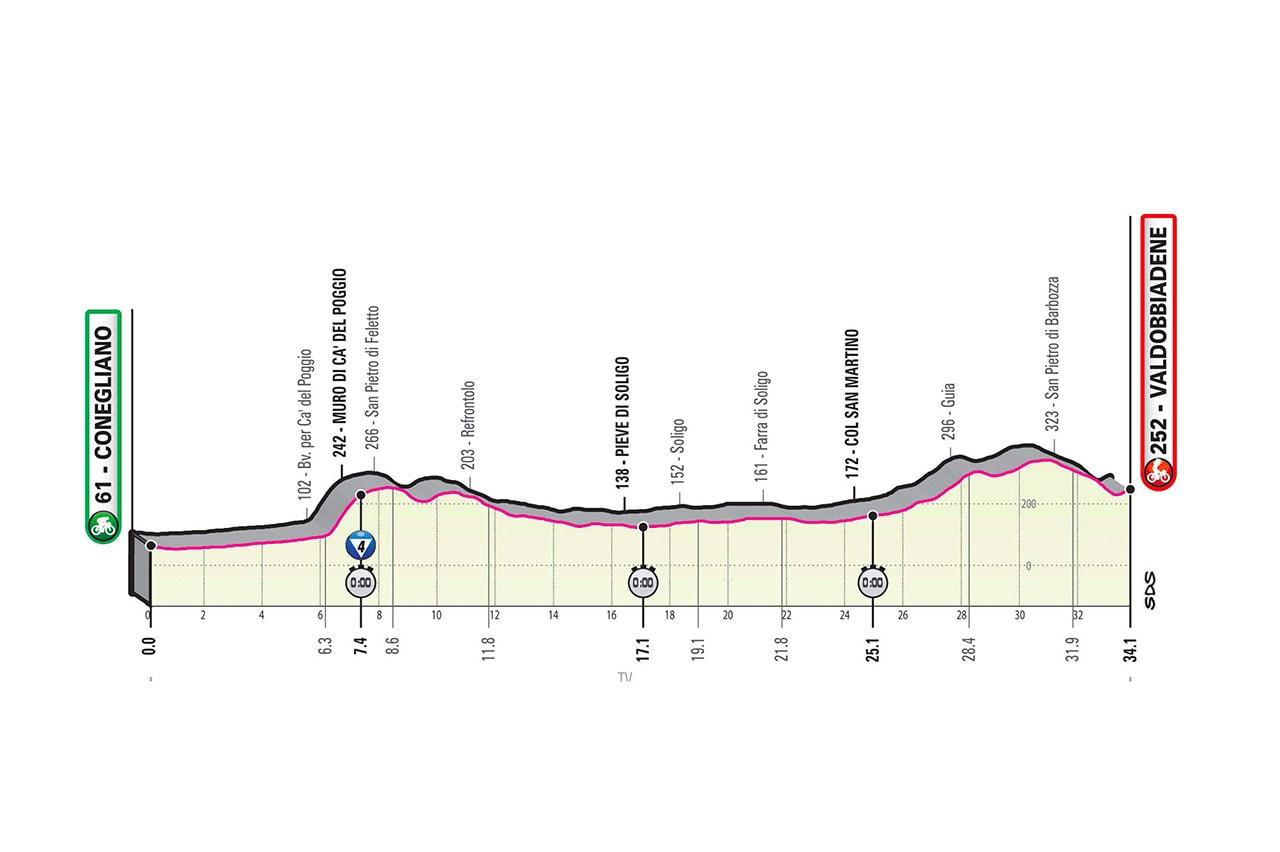 Altimetria Tappa 14 del Giro d'Italia 2020