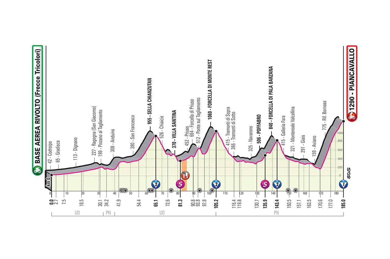 Altimetria Tappa 15 del Giro d'Italia 2020