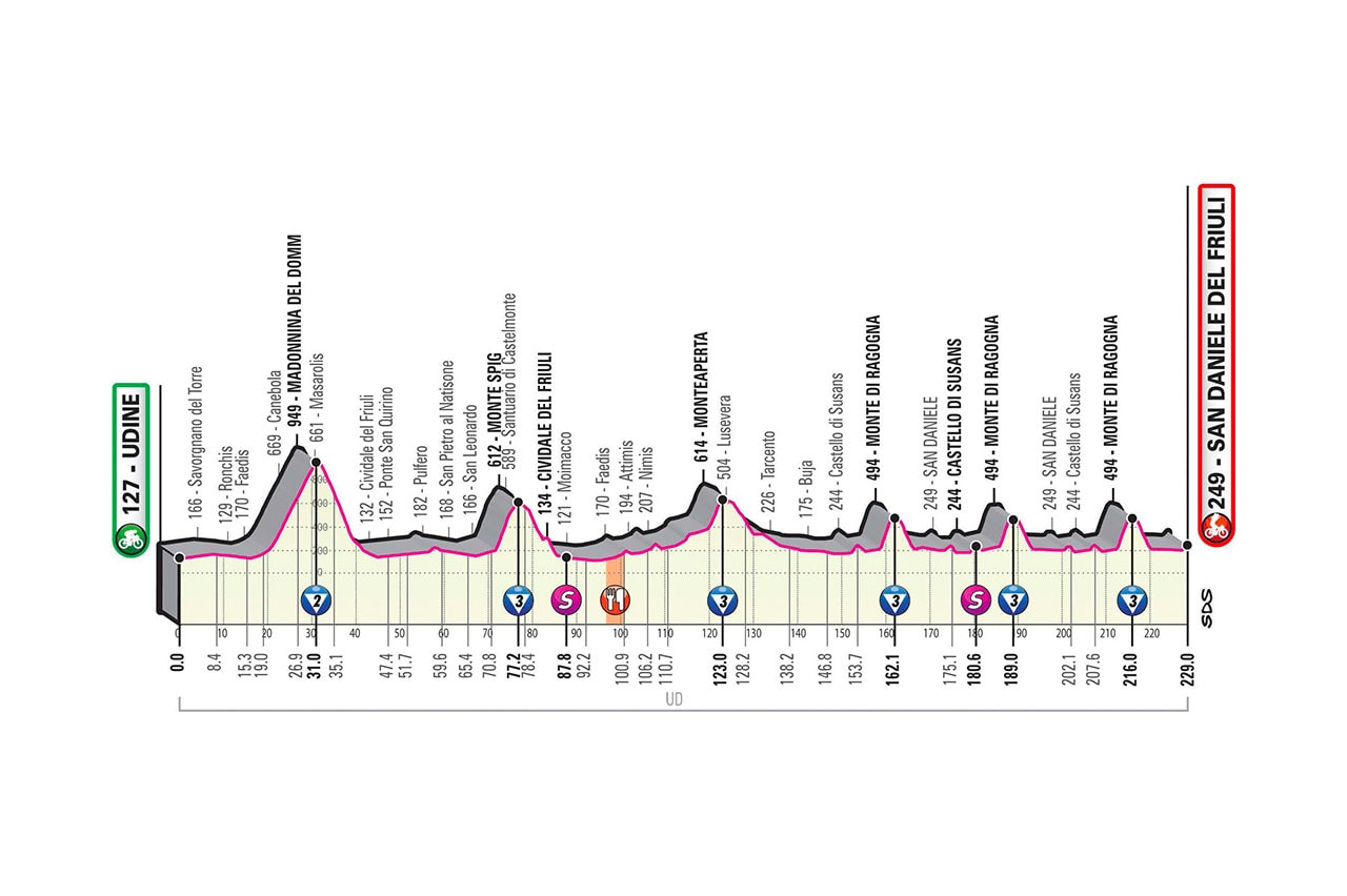 Altimetria Tappa 16 del Giro d'Italia 2020