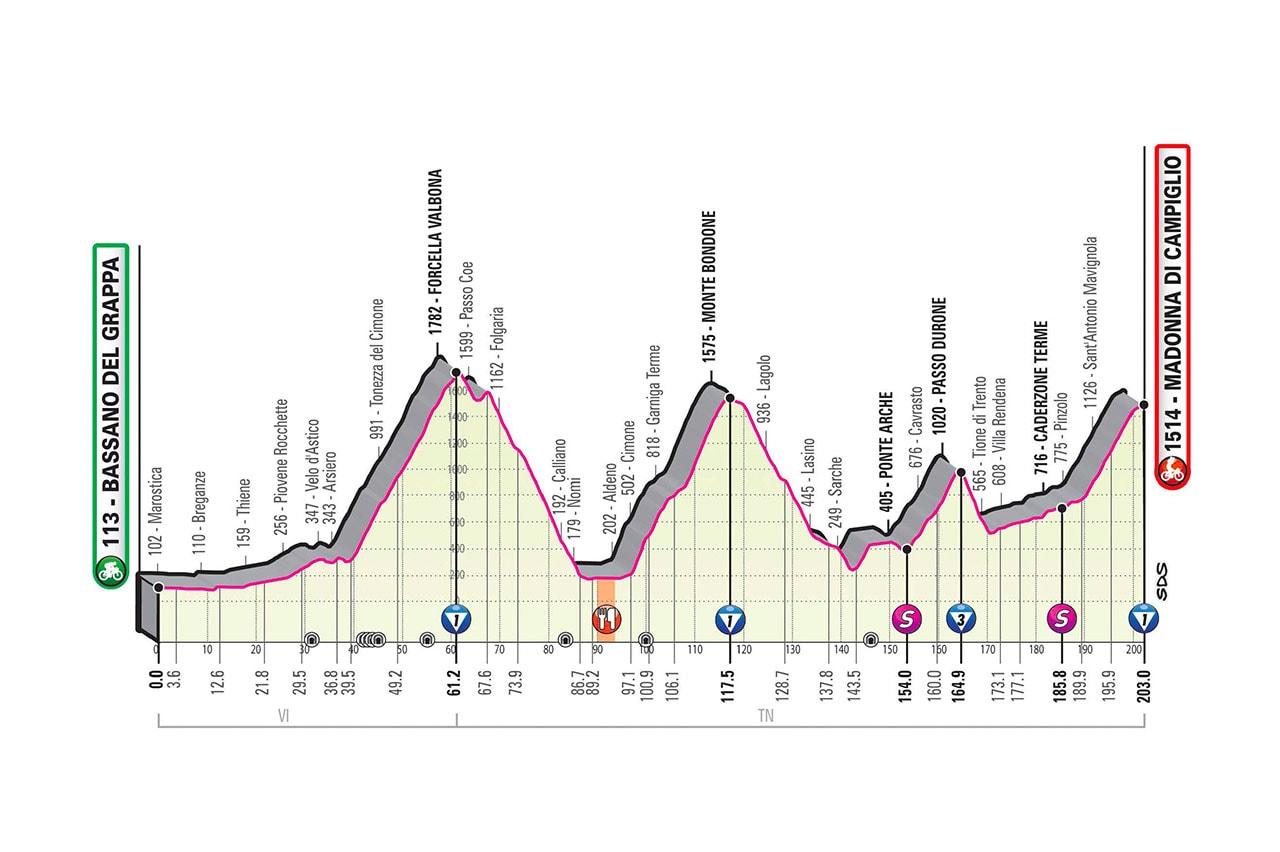 Altimetria Tappa 17 del Giro d'Italia 2020