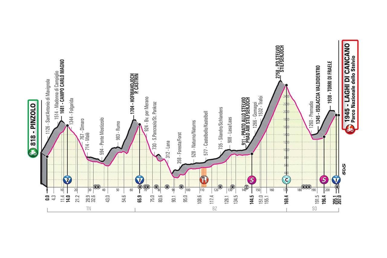Altimetria Tappa 18 del Giro d'Italia 2020