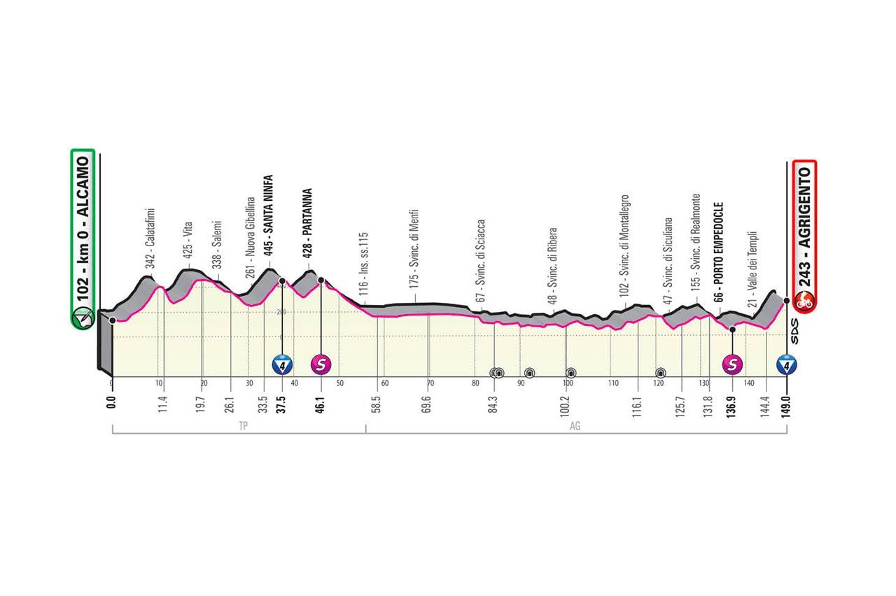 Altimetria tappa 2 del Giro d'Italia 2020