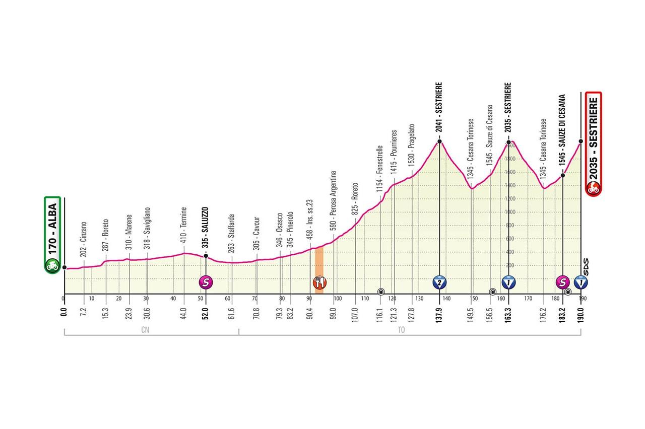 Altimetria tappa 20 Giro d'Italia 2020