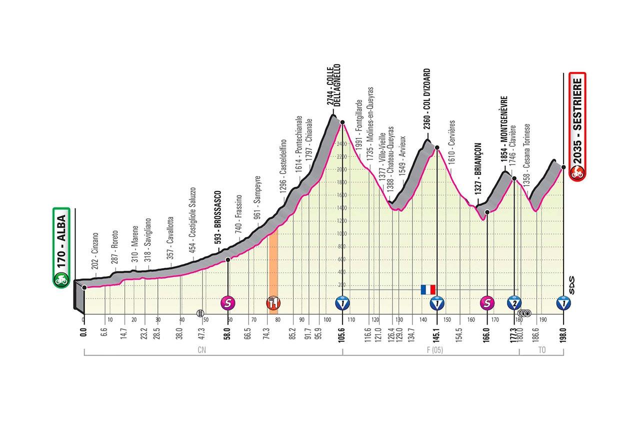 Altimetria Tappa 20 del Giro d'Italia 2020