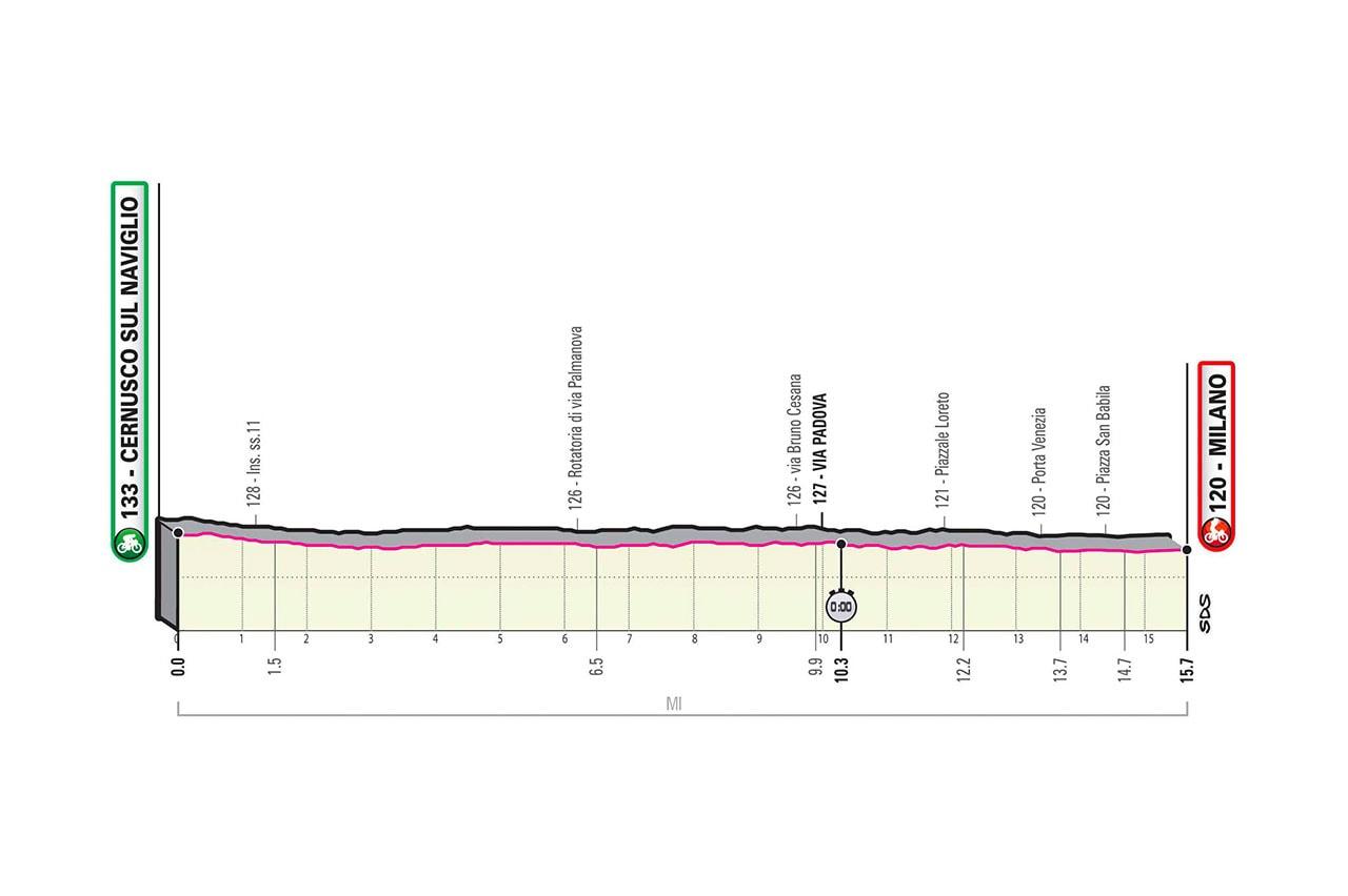 Altimetria tappa 21 crono Giro d'Italia 2020