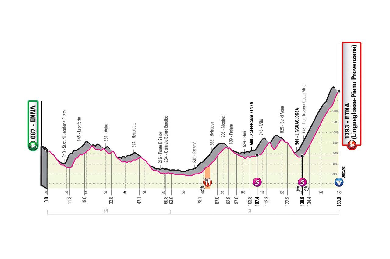Altimetria tappa 3 del Giro d'Italia 2020