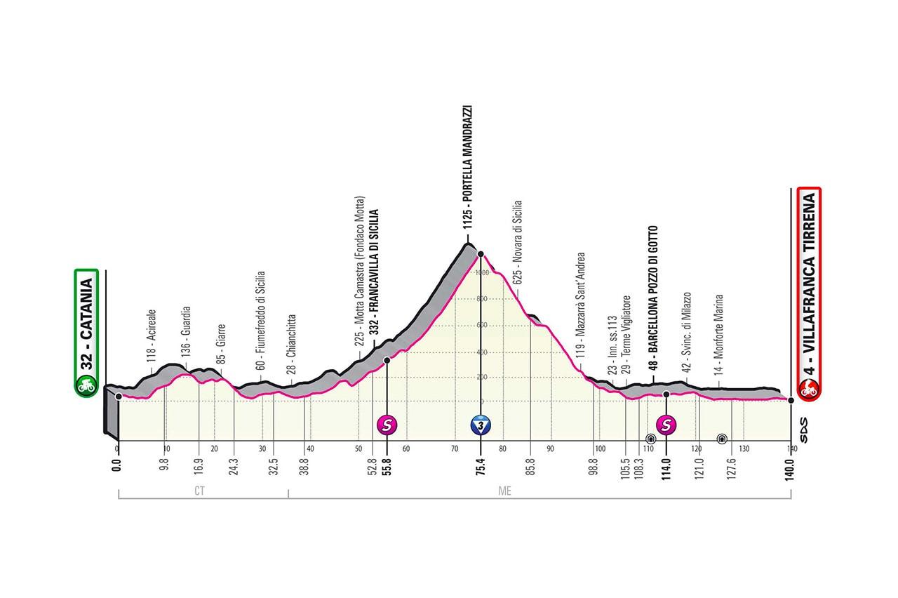 Altimetria tappa 4 del Giro d'Italia 2020