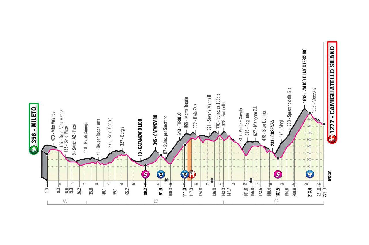 Altimetria tappa 5 del Giro d'Italia 2020