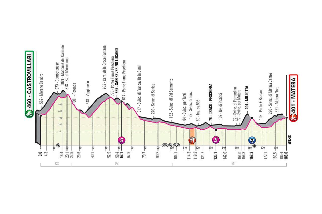 Altimetria tappa 6 del Giro d'Italia 2020