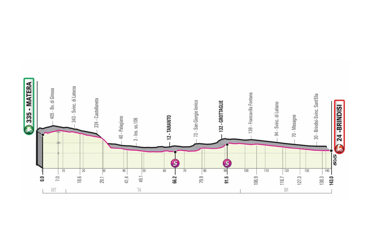 Altimetria tappa 7 del Giro d'Italia 2020