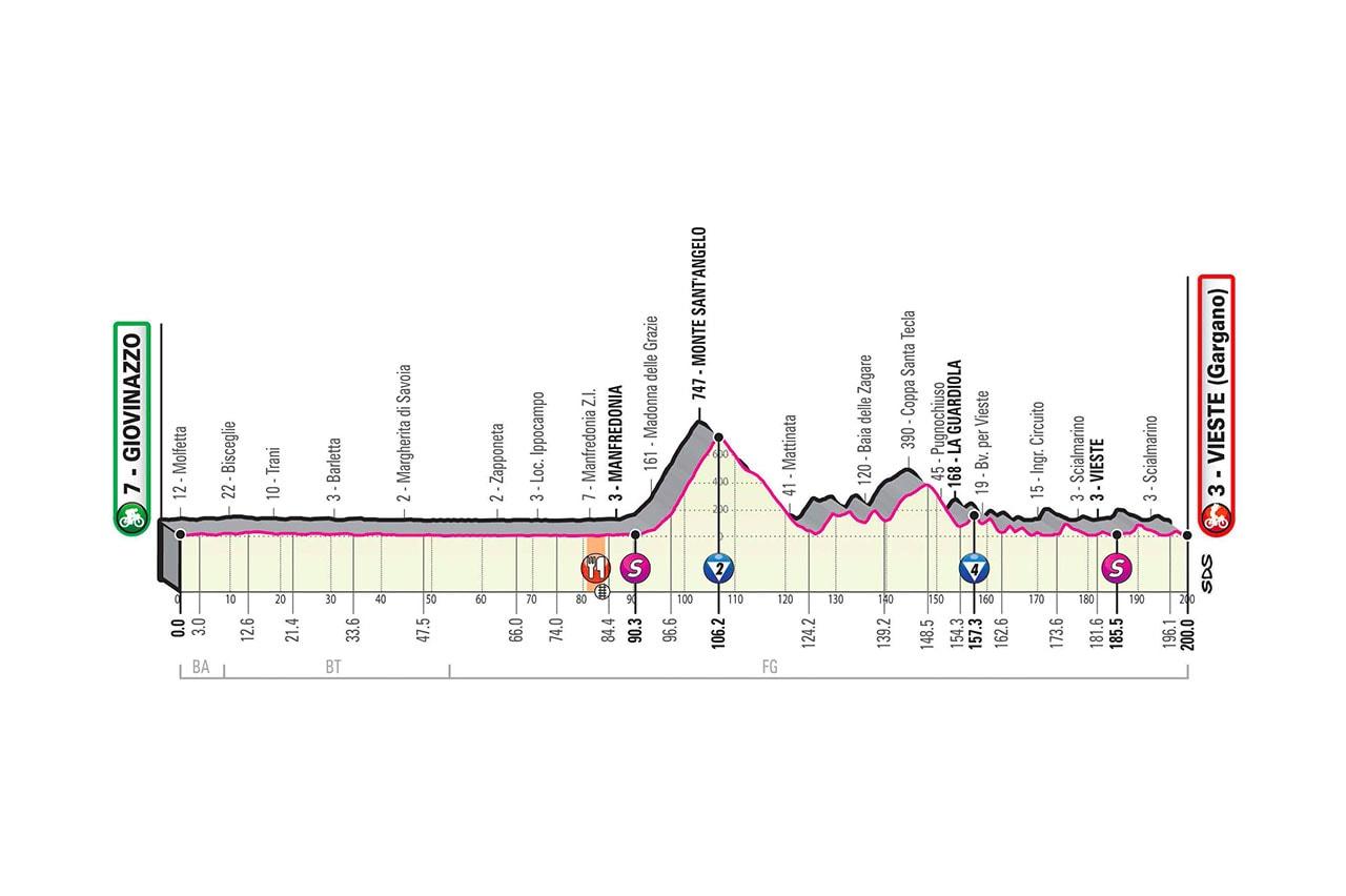 Altimetria Tappa 8 del Giro d'Italia 2020
