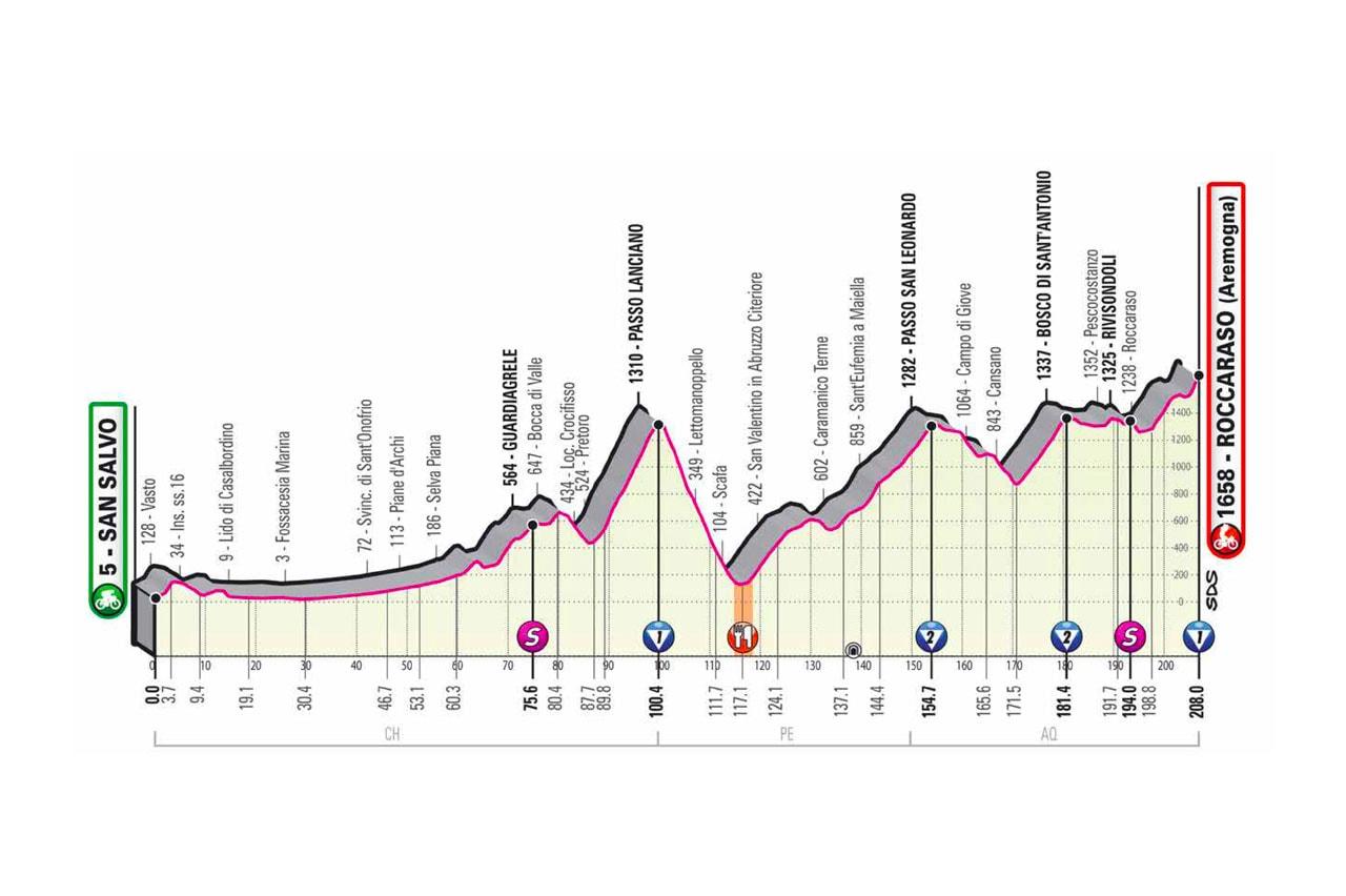 Altimetria Tappa 9 del Giro d'Italia 2020